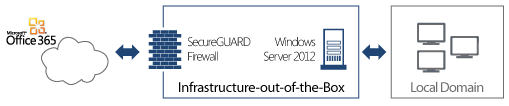 Microsoft Small Business Server Ersatz: SecureGuard IootB Appliance