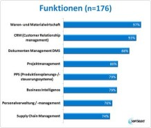 SoftTrend Studie: ERP Software 2015